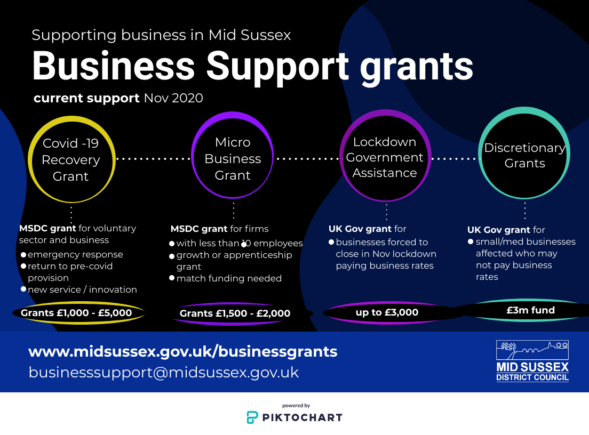 Business Support Grants Flow Chart